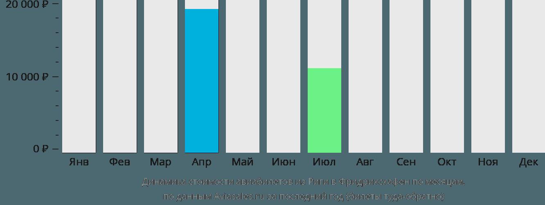 Динамика стоимости авиабилетов из Риги в Фридрихсхафен по месяцам