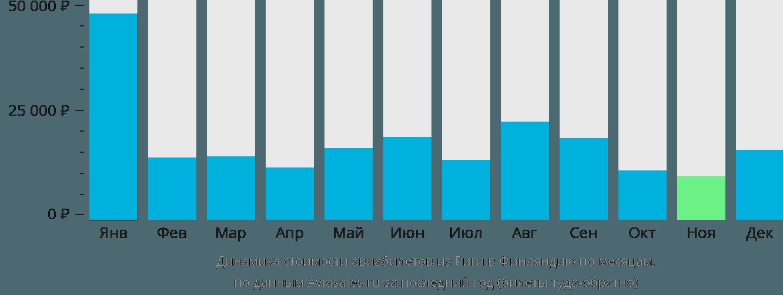 Динамика стоимости авиабилетов из Риги в Финляндию по месяцам
