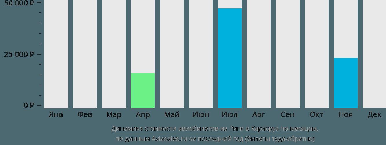 Динамика стоимости авиабилетов из Риги в Карлсруэ по месяцам