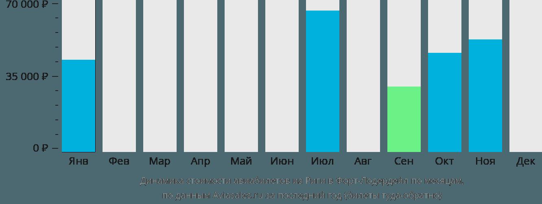 Динамика стоимости авиабилетов из Риги в Форт-Лодердейл по месяцам