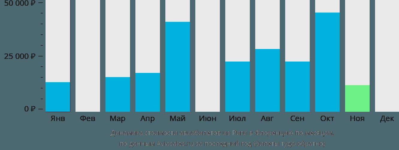 Динамика стоимости авиабилетов из Риги в Флоренцию по месяцам