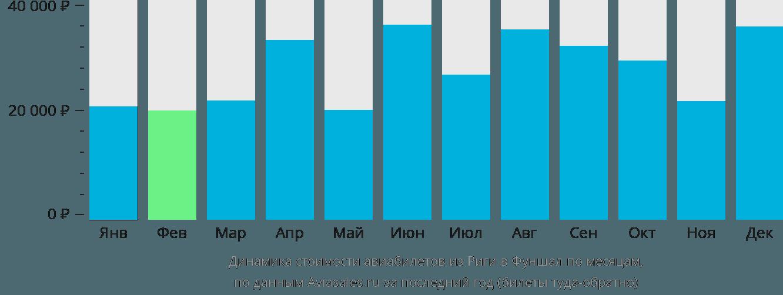 Динамика стоимости авиабилетов из Риги в Фуншал по месяцам