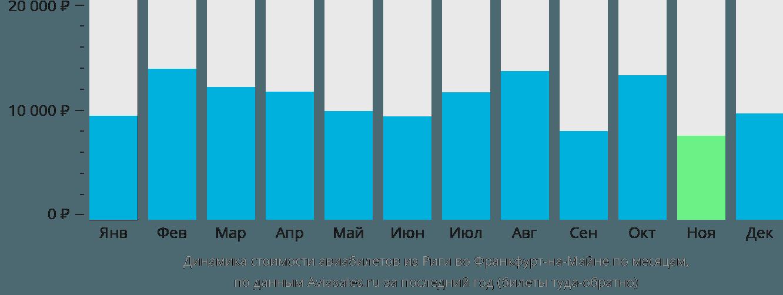 Динамика стоимости авиабилетов из Риги во Франкфурт-на-Майне по месяцам
