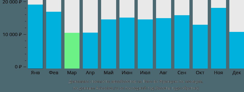 Динамика стоимости авиабилетов из Риги во Францию по месяцам