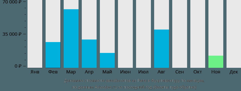 Динамика стоимости авиабилетов из Риги в Фуэртевентуру по месяцам