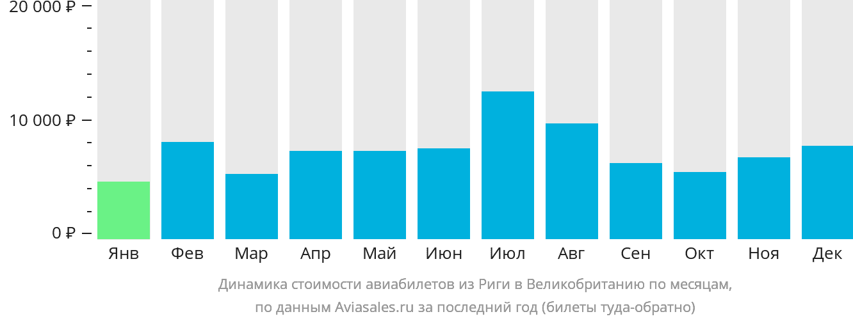 Динамика стоимости авиабилетов из Риги в Великобританию по месяцам