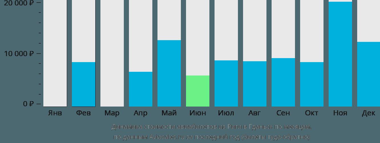 Динамика стоимости авиабилетов из Риги в Гданьск по месяцам