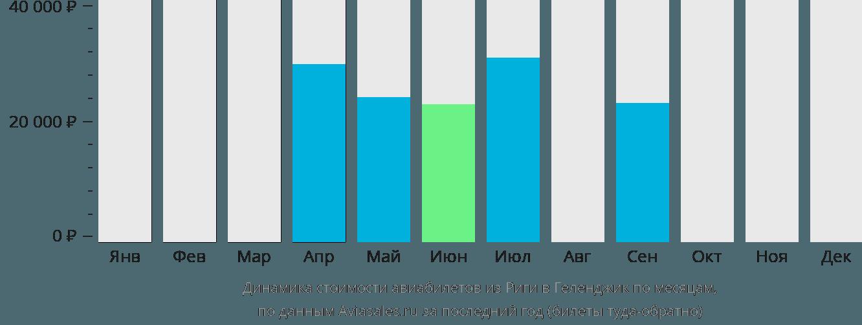 Динамика стоимости авиабилетов из Риги в Геленджик по месяцам