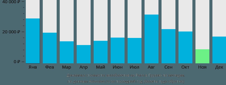 Динамика стоимости авиабилетов из Риги в Грузию по месяцам