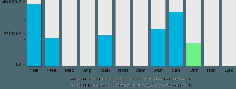 Динамика стоимости авиабилетов из Риги в Глазго по месяцам