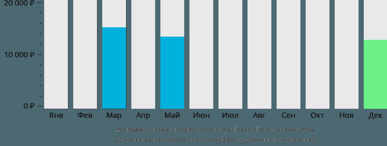 Динамика стоимости авиабилетов из Риги в Геную по месяцам