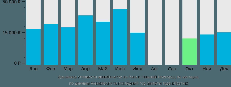 Динамика стоимости авиабилетов из Риги в Нижний Новгород по месяцам