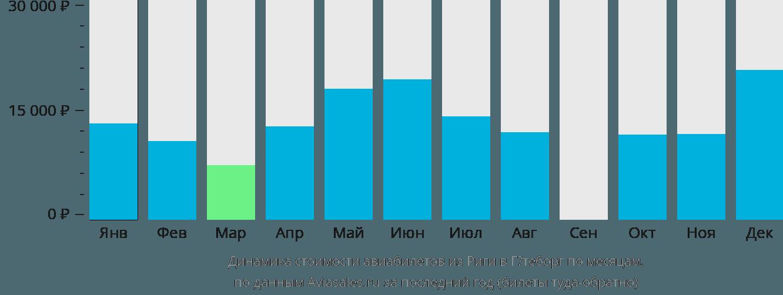 Динамика стоимости авиабилетов из Риги в Гётеборг по месяцам