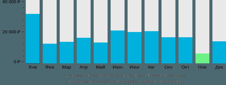 Динамика стоимости авиабилетов из Риги в Грецию по месяцам