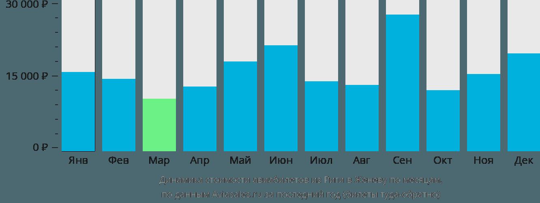 Динамика стоимости авиабилетов из Риги в Женеву по месяцам