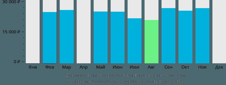 Динамика стоимости авиабилетов из Риги в Аланию по месяцам