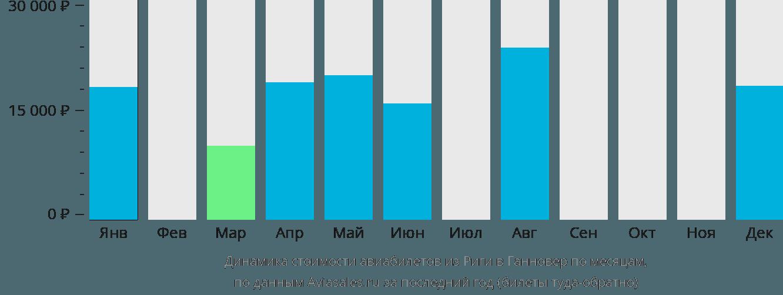 Динамика стоимости авиабилетов из Риги в Ганновер по месяцам