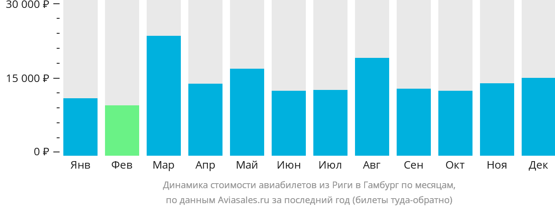 Динамика стоимости авиабилетов из Риги в Гамбург по месяцам
