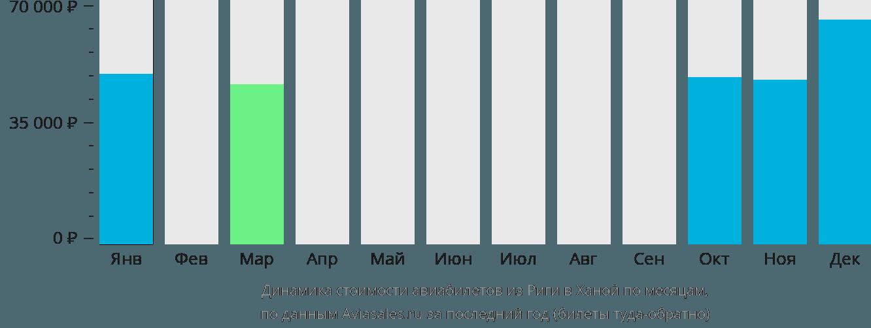 Динамика стоимости авиабилетов из Риги в Ханой по месяцам