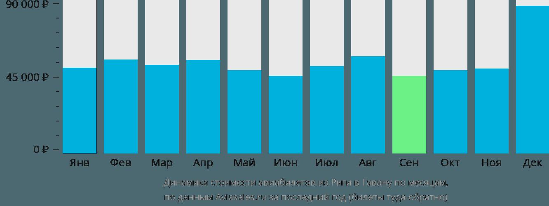 Динамика стоимости авиабилетов из Риги в Гавану по месяцам