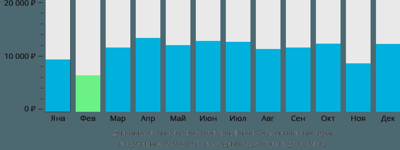 Динамика стоимости авиабилетов из Риги в Хельсинки по месяцам