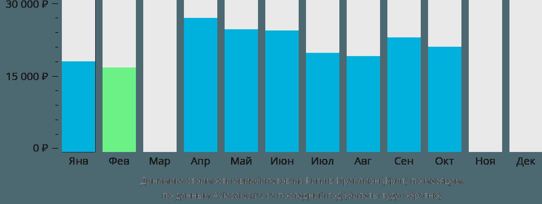 Динамика стоимости авиабилетов из Риги в Ираклион (Крит) по месяцам