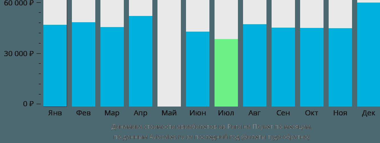 Динамика стоимости авиабилетов из Риги на Пхукет по месяцам