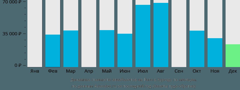 Динамика стоимости авиабилетов из Риги в Хургаду по месяцам