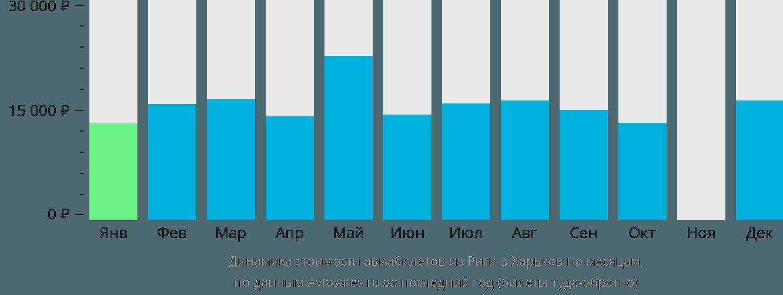 Динамика стоимости авиабилетов из Риги в Харьков по месяцам