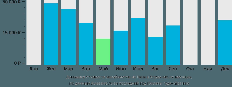 Динамика стоимости авиабилетов из Риги в Хорватию по месяцам