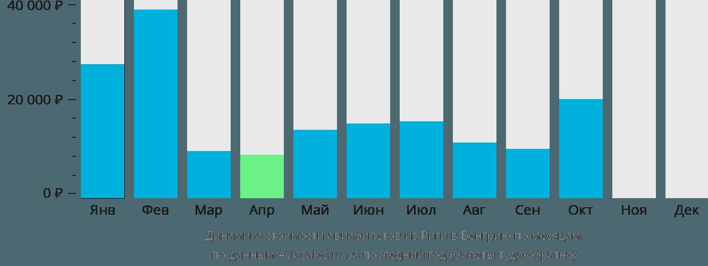 Динамика стоимости авиабилетов из Риги в Венгрию по месяцам