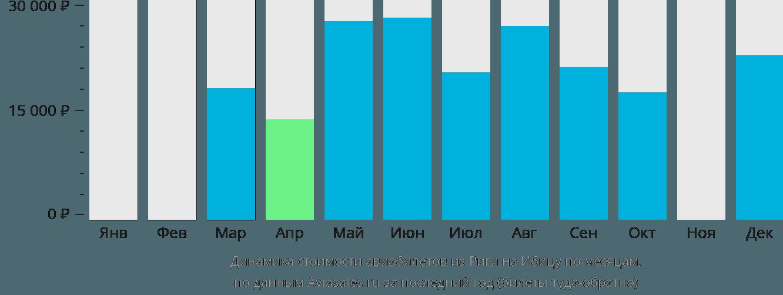 Динамика стоимости авиабилетов из Риги на Ибицу по месяцам