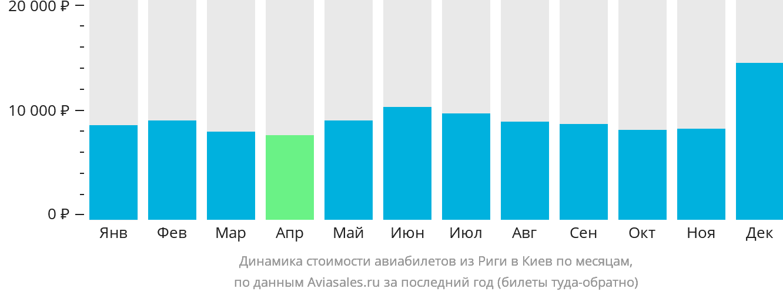 Динамика стоимости авиабилетов из Риги в Киев по месяцам
