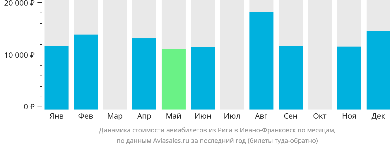 Динамика стоимости авиабилетов из Риги в Ивано-Франковск по месяцам