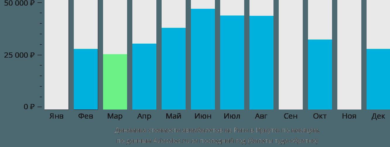 Динамика стоимости авиабилетов из Риги в Иркутск по месяцам