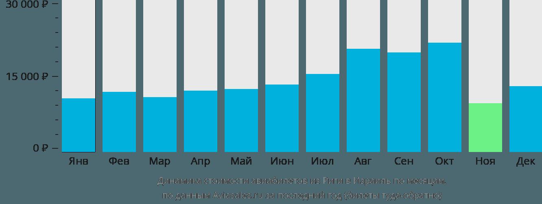 Динамика стоимости авиабилетов из Риги в Израиль по месяцам