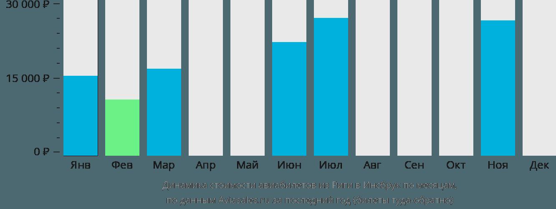 Динамика стоимости авиабилетов из Риги в Инсбрук по месяцам