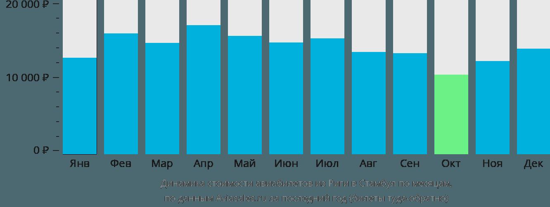 Динамика стоимости авиабилетов из Риги в Стамбул по месяцам