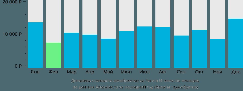 Динамика стоимости авиабилетов из Риги в Италию по месяцам