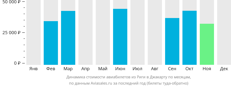Динамика стоимости авиабилетов из Риги в Джакарту по месяцам