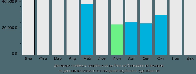 Динамика стоимости авиабилетов из Риги на Санторини по месяцам