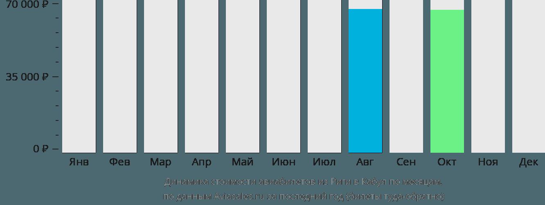 Динамика стоимости авиабилетов из Риги в Кабул по месяцам