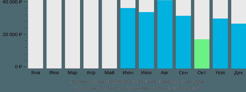 Динамика стоимости авиабилетов из Риги в Кемерово по месяцам