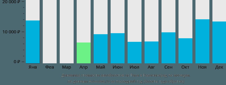 Динамика стоимости авиабилетов из Риги в Калининград по месяцам