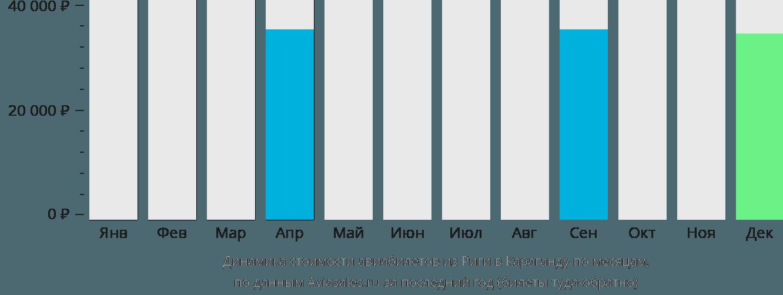 Динамика стоимости авиабилетов из Риги в Караганду по месяцам