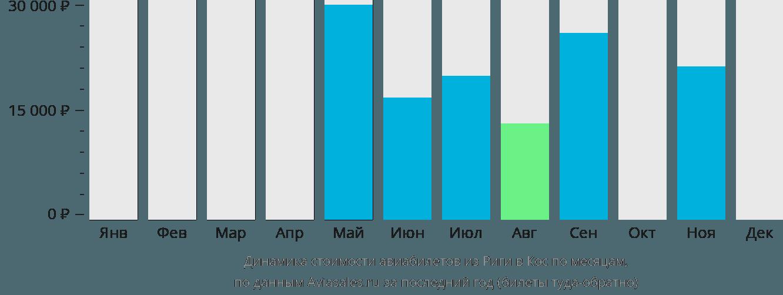 Динамика стоимости авиабилетов из Риги в Кос по месяцам