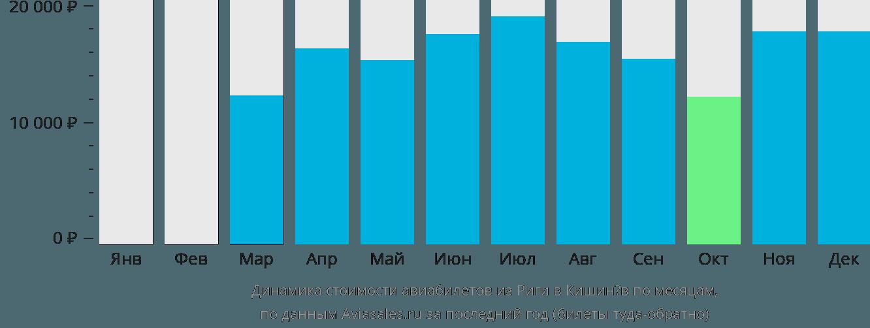 Динамика стоимости авиабилетов из Риги в Кишинёв по месяцам