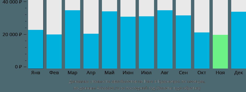 Динамика стоимости авиабилетов из Риги в Красноярск по месяцам