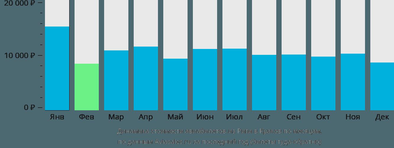 Динамика стоимости авиабилетов из Риги в Краков по месяцам