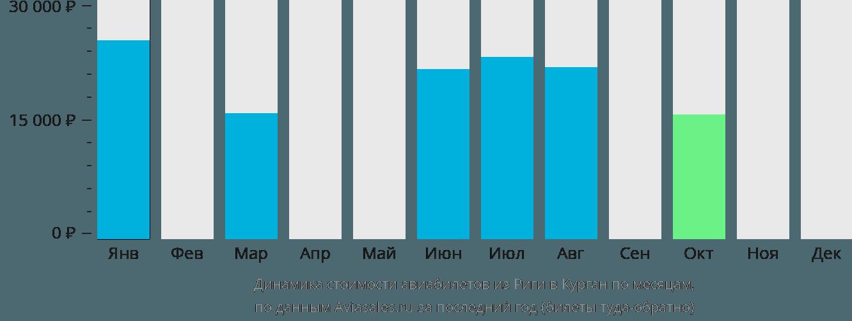 Динамика стоимости авиабилетов из Риги в Курган по месяцам